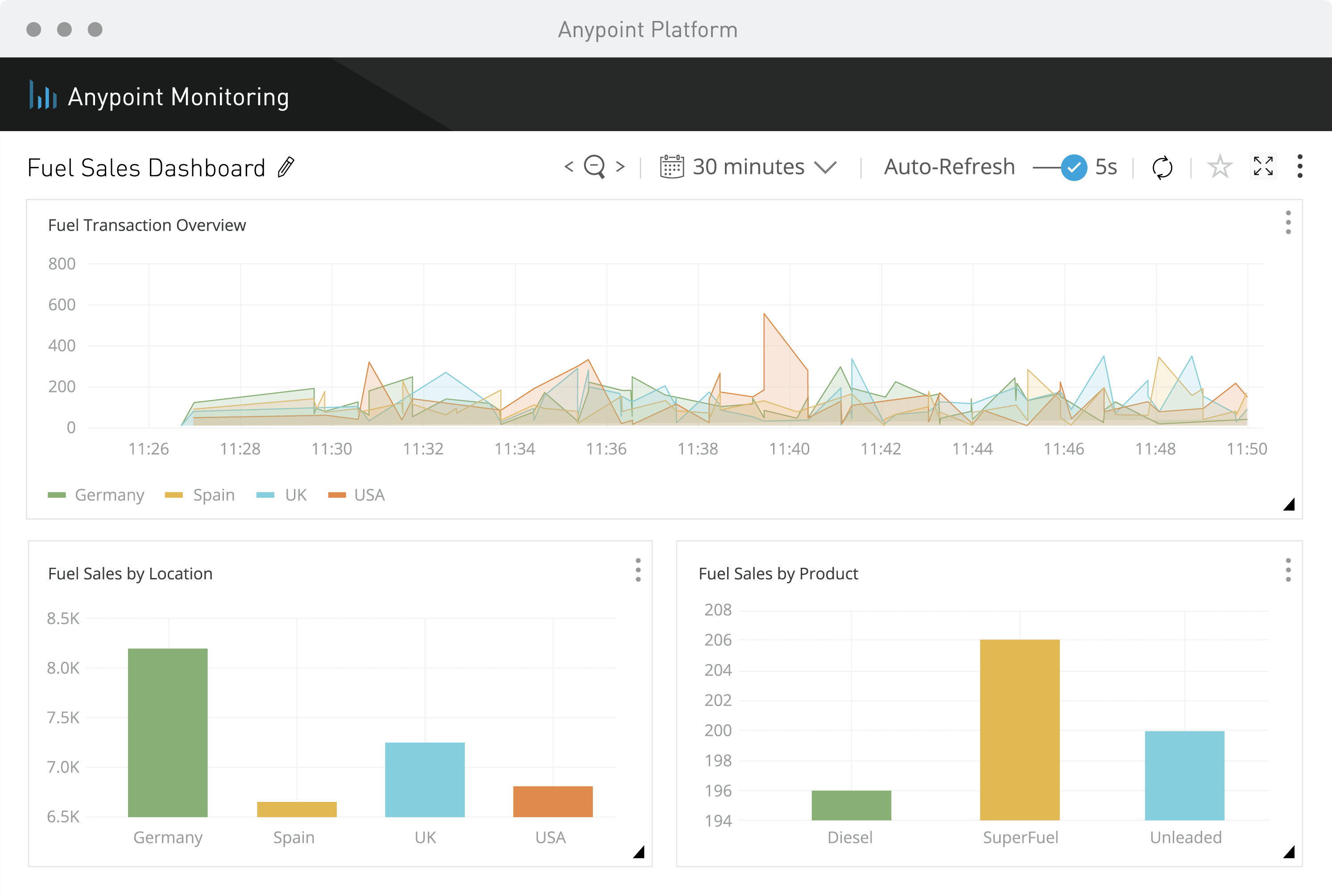 Anypoint Monitoring | MuleSoft