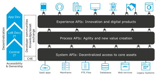 Api Led Connectivity The Next Step In The Evolution Of