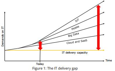 The IT delivery gap