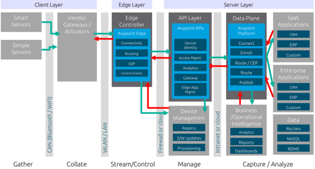 MuleSoft's Reference Architecture for IoT applications covering the Client Layer, Edge Layer and Server Layer