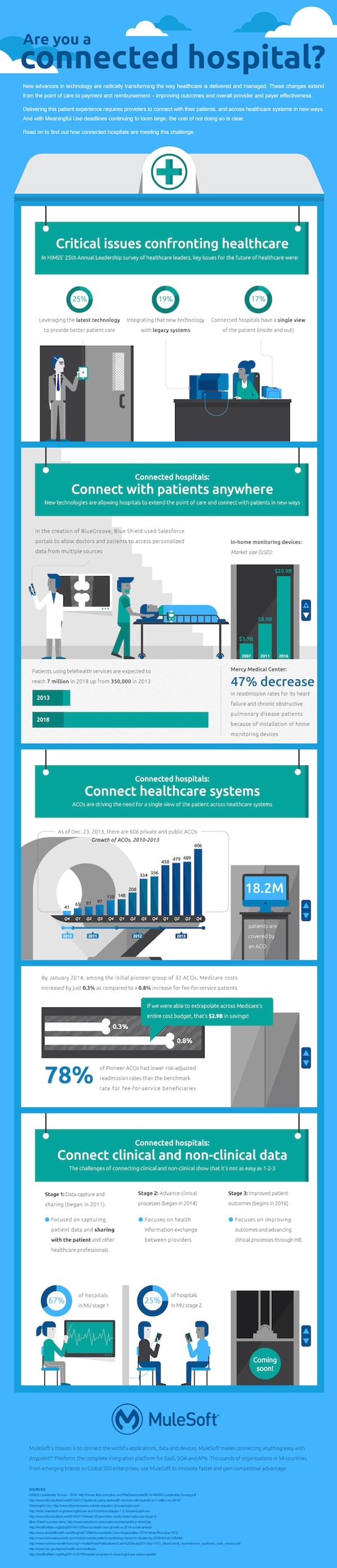 mulesoft healthcare integration solutions