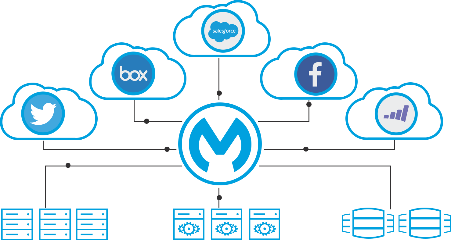 Middleware technology for integration open source esb mulesoft cloudhub an integration platform as a service ipaas that enables businesses to build and offer reusable integration applications without the hassle of baditri Image collections